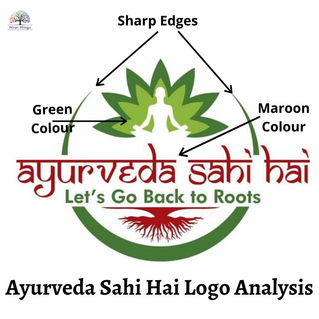 Ayurveda Sahi Hai Logo and Name Numerology Analysis